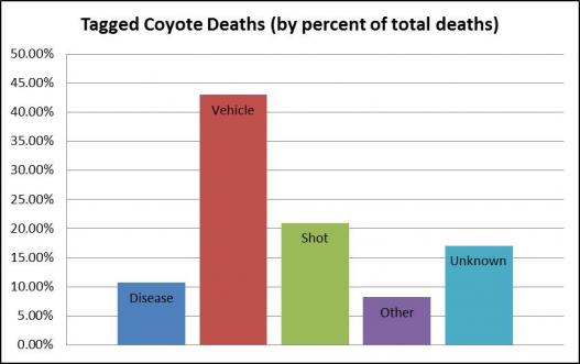 mortality cause chart